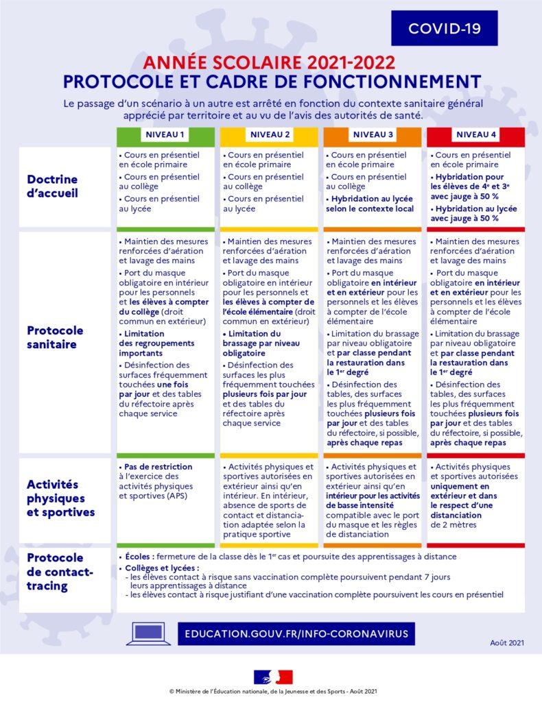 Infographie protocole sanitaire rentrée 2021